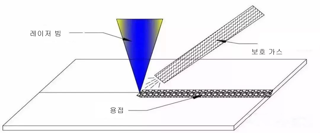 01旁轴保护气体(韩).jpg