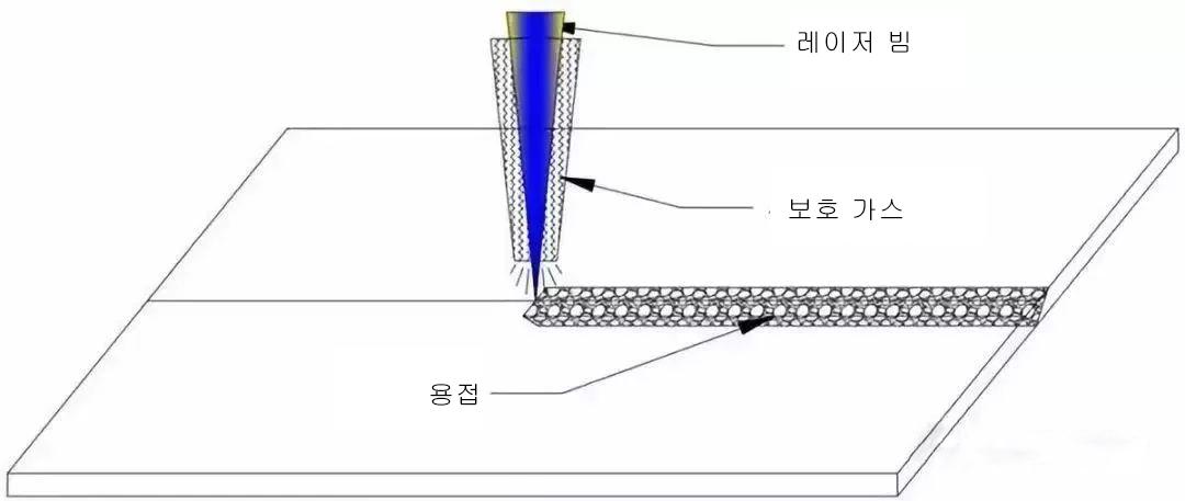 02同轴保护气体(韩).jpg