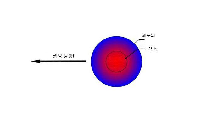 왜 탄소강의 밝은 면 절단 시 극한의 출력을 낼 수 있을까?(图2)